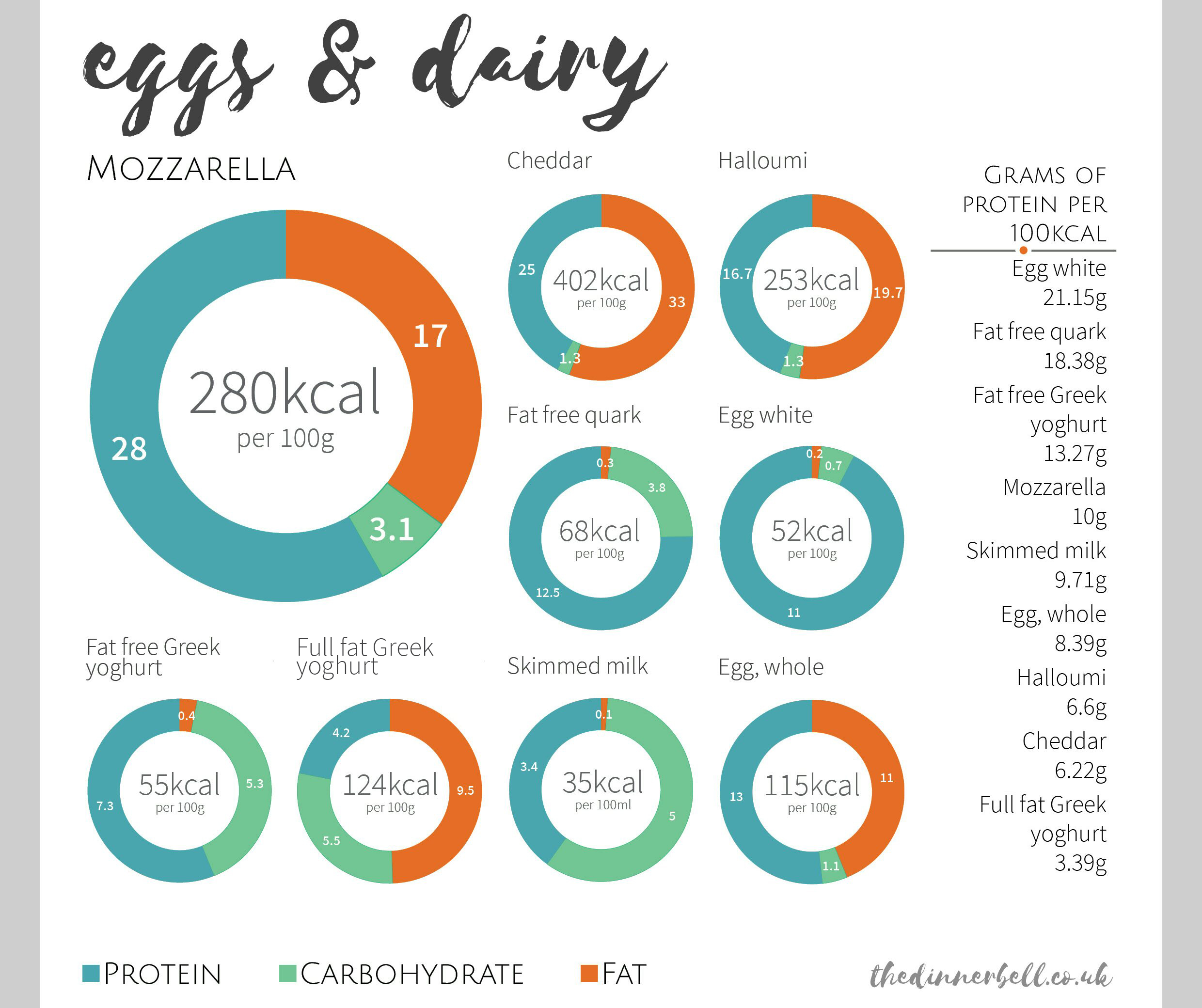 Guide to the best protein sources - eggs and dairy